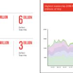 2017 & 2018 Deflect statistics